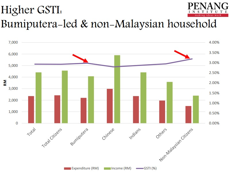 malaysia household income and expenditure trends economics essay The fifth malaysia plan and the long-term industrial master plan malaysia, in particular, indicate specific future objectives and economic trends open document click the button above to view the complete essay, speech, term paper, or research paper.