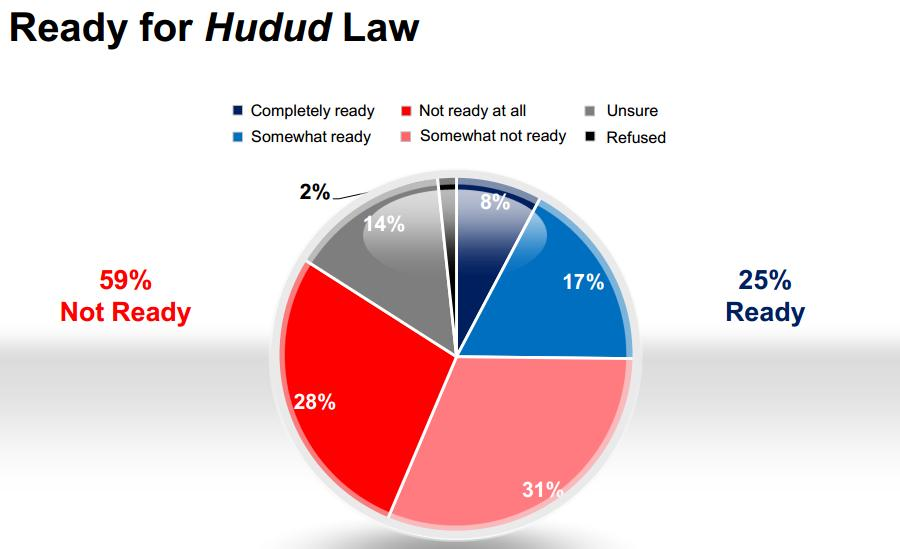 hudud law Hudud punishments have been called incompatible with international norms of human rights punishment in islamic law: a critique of the hudud bill of kelantan.