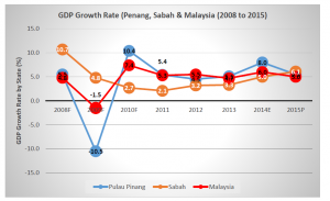 Figure 3: GDP Growth Rate for Penang, Sabah and Malaysia, 2008 to 2015